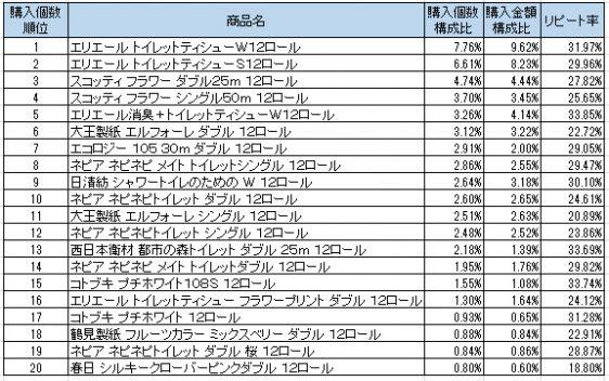 トイレットペーパー 2016年11月~2017年1月ランキング(購入個数順)