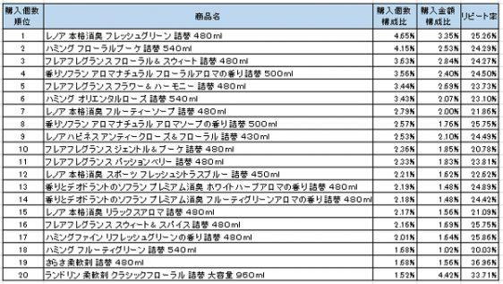 柔軟剤 2016年11月~2017年1月ランキング(購入個数順)