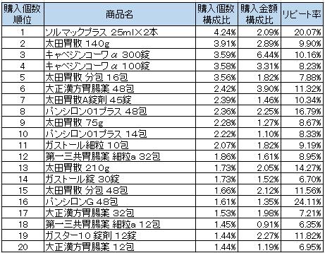 胃腸薬 2016年11月~2017年1月ランキング(購入個数順)
