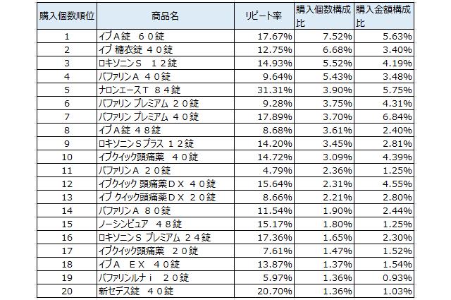 解熱鎮痛薬 売上ランキング/201...