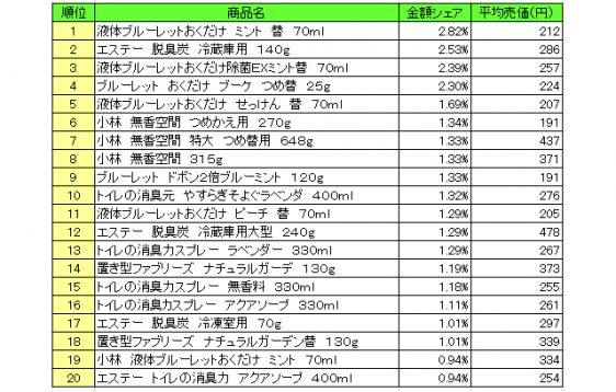 20170825poshoko 562x358 - 芳香・消臭剤 売上ランキング/2017年7月、「小林製薬 液体ブルーレットおくだけ ミント」が1位