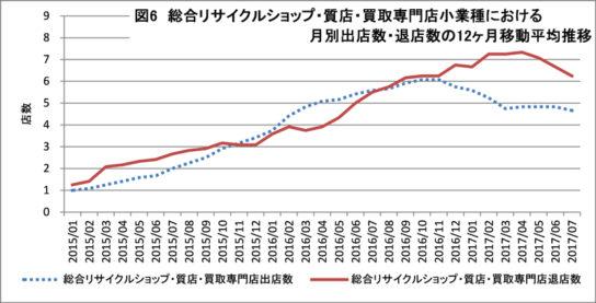総合リサイクルショップ・質店・買取専門店の出退店動向